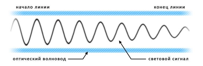 Влияние затухания на форму сигнала