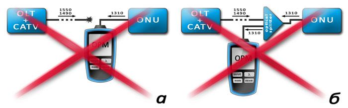 Варианты измерения мощности передатчика ONU