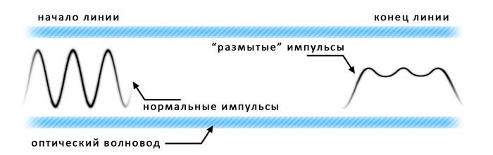 дисперсии на форму сигнала