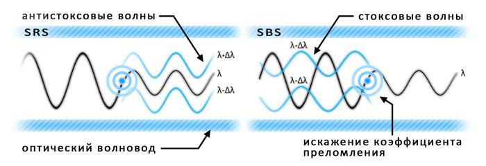 SRS и SBS