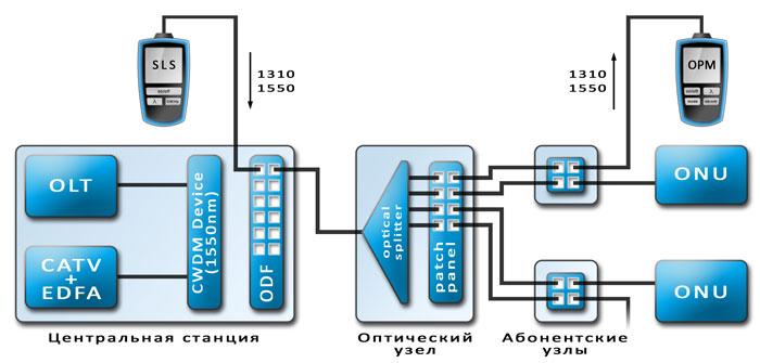 Пример подключения SLS + OPM