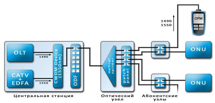 Пример подключения OPM + терминального оборудования в качестве источника излучения