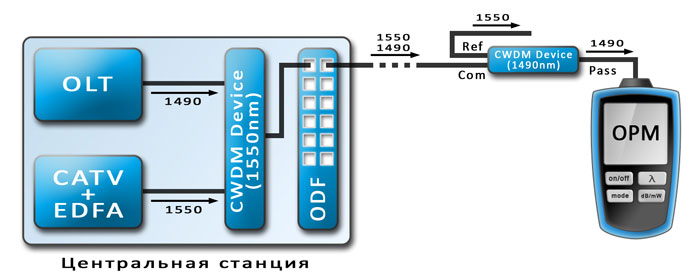Подключение OPM через CWDM колбу