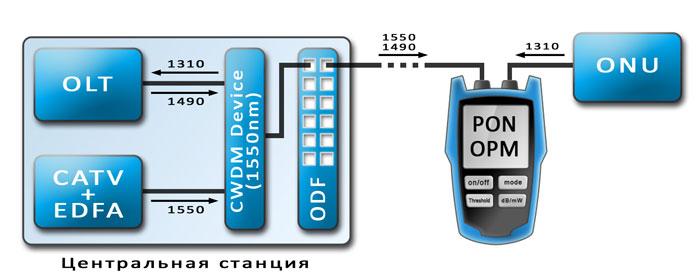 Пример подключения проходного PON измерителя