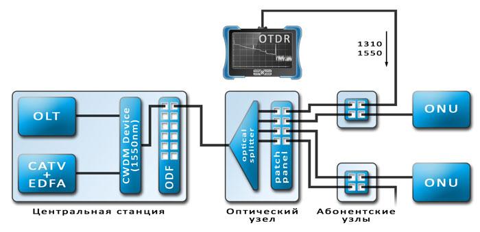 Пример подключения рефлектометра (OTDR)