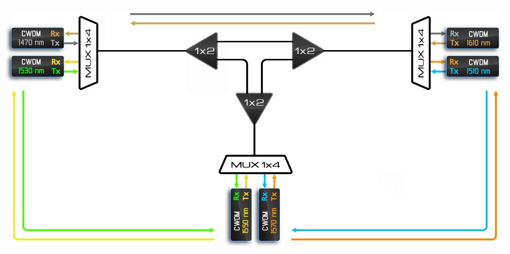 Т-образный перекрёсток на PLC