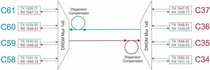 Схема включения компенсаторов