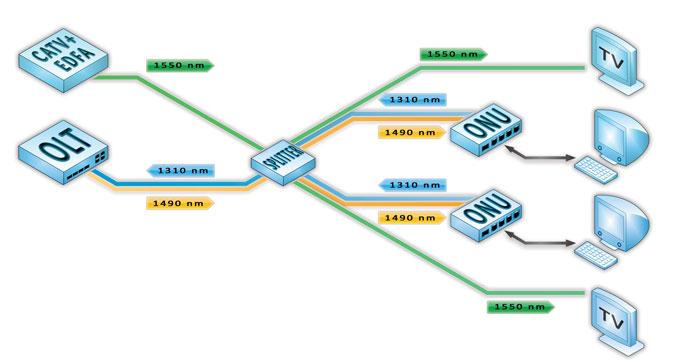 Схема подключения ftth
